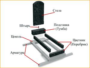 Советы по установки памятника на могилу